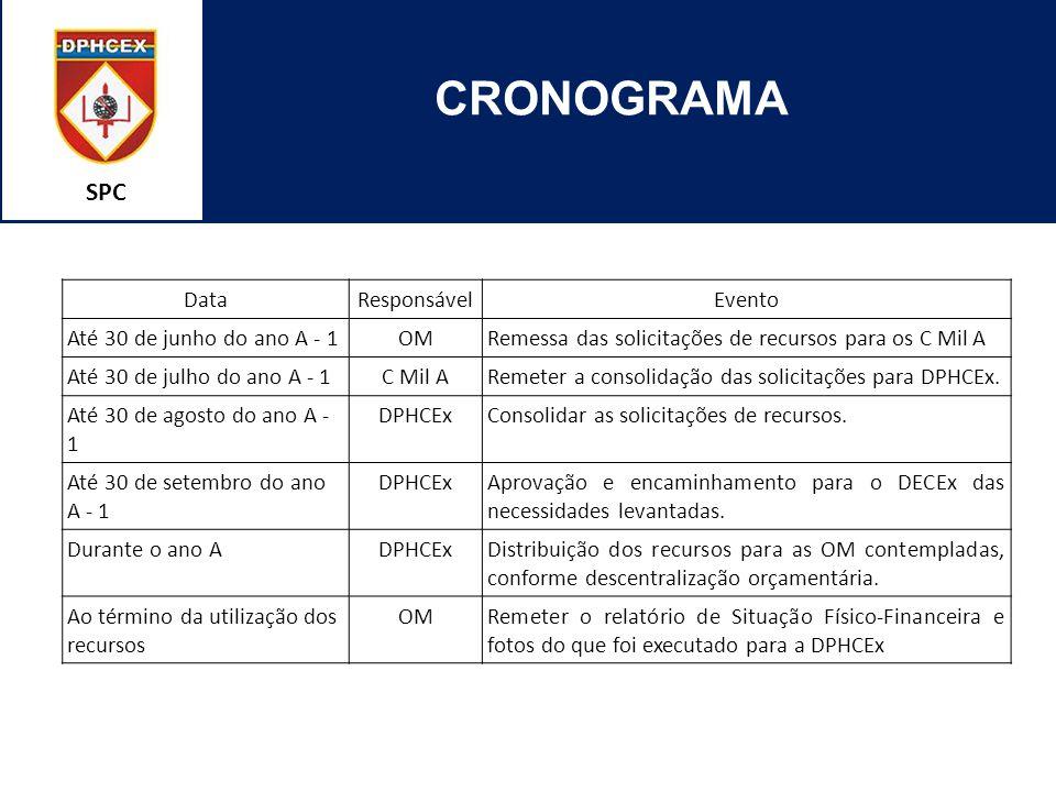 SPC CRONOGRAMA DataResponsávelEvento Até 30 de junho do ano A - 1OMRemessa das solicitações de recursos para os C Mil A Até 30 de julho do ano A - 1C Mil ARemeter a consolidação das solicitações para DPHCEx.