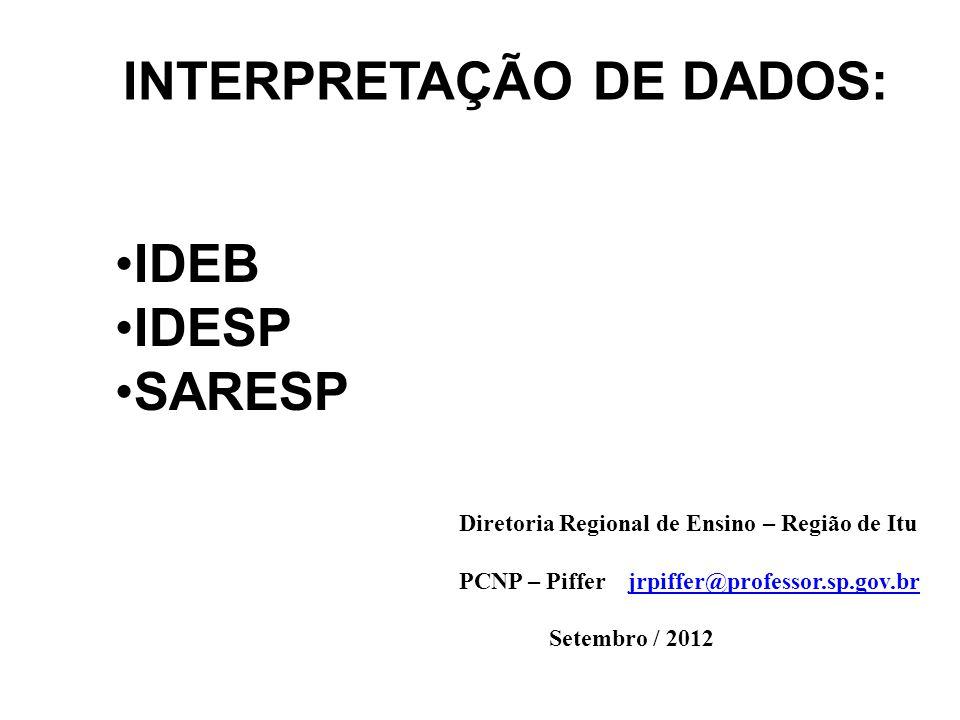 INTERPRETAÇÃO DE DADOS: Diretoria Regional de Ensino – Região de Itu PCNP – Piffer jrpiffer@professor.sp.gov.brjrpiffer@professor.sp.gov.br Setembro /