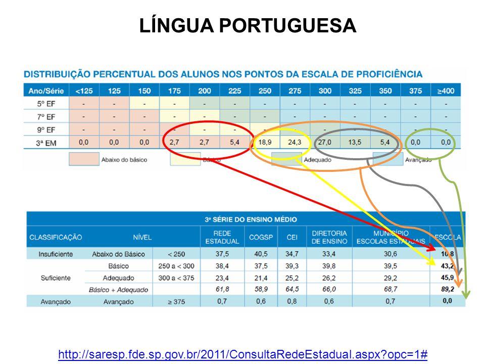 LÍNGUA PORTUGUESA http://saresp.fde.sp.gov.br/2011/ConsultaRedeEstadual.aspx?opc=1#