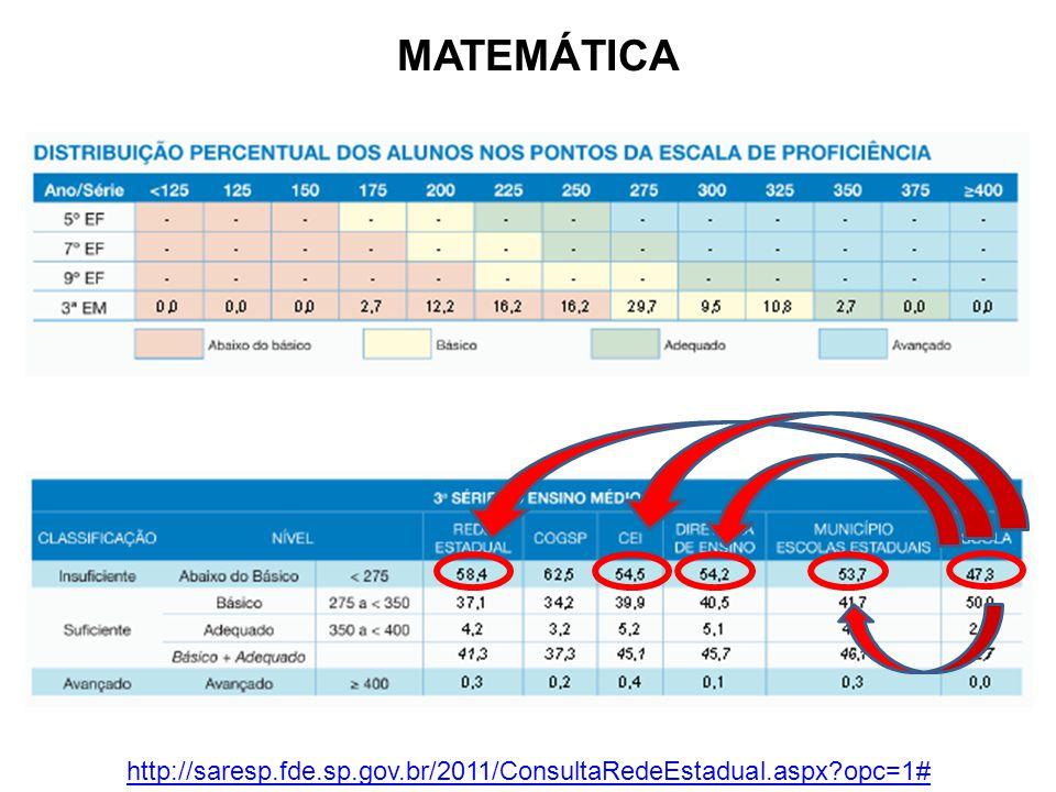 MATEMÁTICA http://saresp.fde.sp.gov.br/2011/ConsultaRedeEstadual.aspx?opc=1#