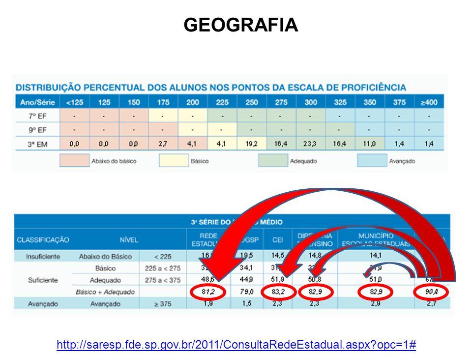 GEOGRAFIA http://saresp.fde.sp.gov.br/2011/ConsultaRedeEstadual.aspx?opc=1#