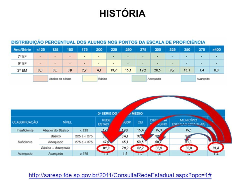 HISTÓRIA http://saresp.fde.sp.gov.br/2011/ConsultaRedeEstadual.aspx?opc=1#