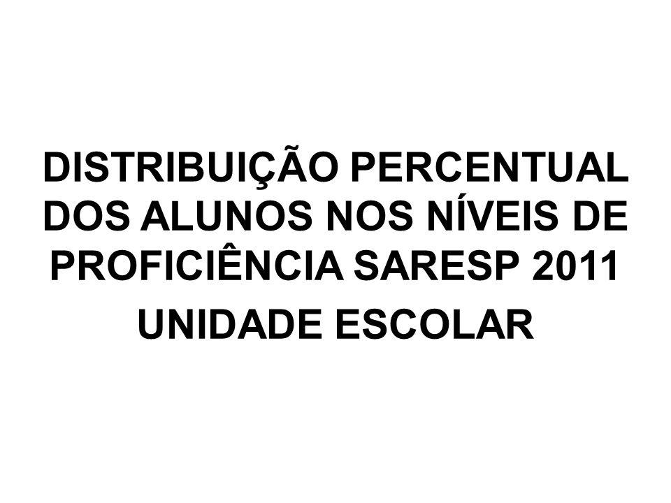DISTRIBUIÇÃO PERCENTUAL DOS ALUNOS NOS NÍVEIS DE PROFICIÊNCIA SARESP 2011 UNIDADE ESCOLAR