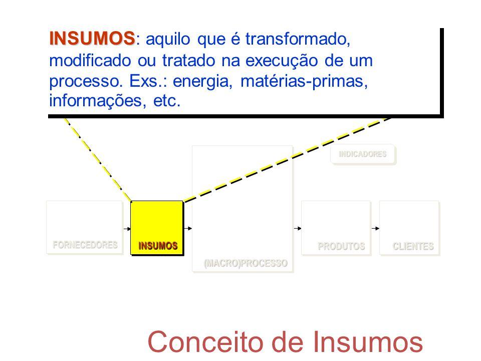 Conceito de Insumos (MACRO)PROCESSO(MACRO)PROCESSO FORNECEDORESFORNECEDORESCLIENTESCLIENTESPRODUTOSPRODUTOS INDICADORESINDICADORES INSUMOSINSUMOS INSU