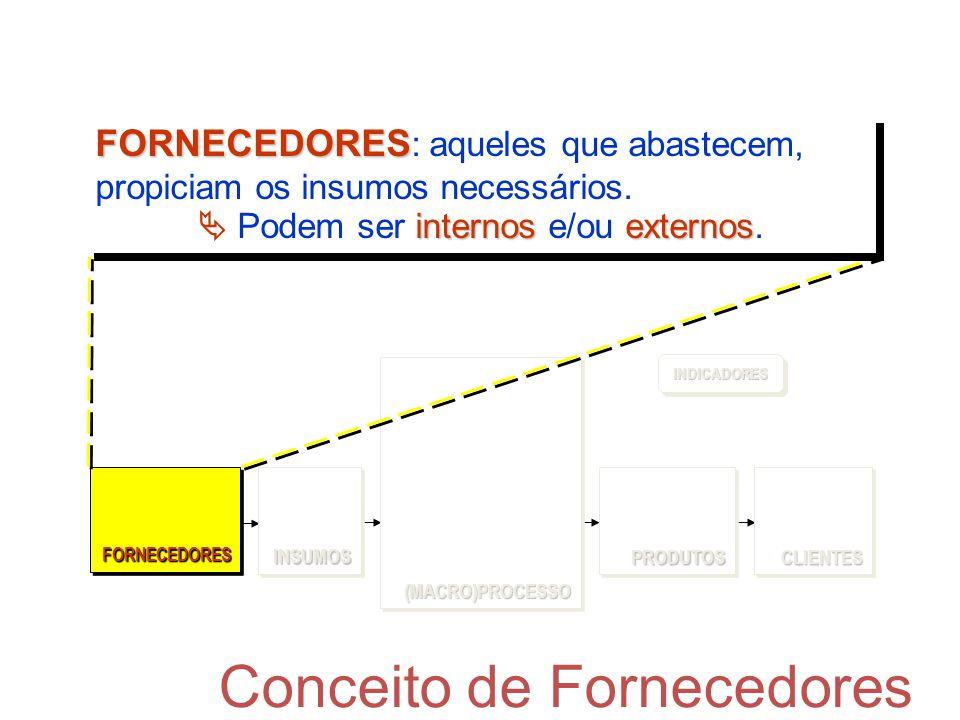 Conceito de Fornecedores (MACRO)PROCESSO(MACRO)PROCESSO FORNECEDORESFORNECEDORESCLIENTESCLIENTESPRODUTOSPRODUTOS INDICADORESINDICADORES INSUMOSINSUMOS