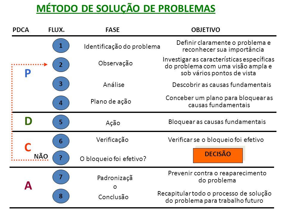 MÉTODO DE SOLUÇÃO DE PROBLEMAS PDCAFLUX.FASEOBJETIVO P 1 Identificação do problema Definir claramente o problema e reconhecer sua importância 2 Observ