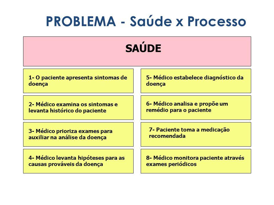 PROCESSO 1- Sintomas indesejáveis são observados no processo 2- CCQ analisa os sintomas e levanta dados históricos 3- CCQ levanta hipóteses para causas primárias do problema 4- CCQ prioriza causas prováveis e planeja coleta de dados 5- CCQ descobre causas primárias do problema 6- CCQ sugere soluções para o problema ( Plano de Ação) 7- Áreas envolvidas implementam o Plano de Ação 8- Áreas envolvidas monitoram o processo p/ verificar eficácia do Plano de Ação PROBLEMA - Saúde x Processo