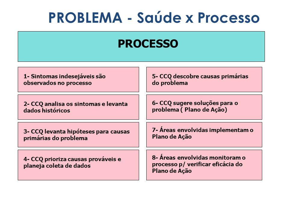 PROCESSO 1- Sintomas indesejáveis são observados no processo 2- CCQ analisa os sintomas e levanta dados históricos 3- CCQ levanta hipóteses para causa