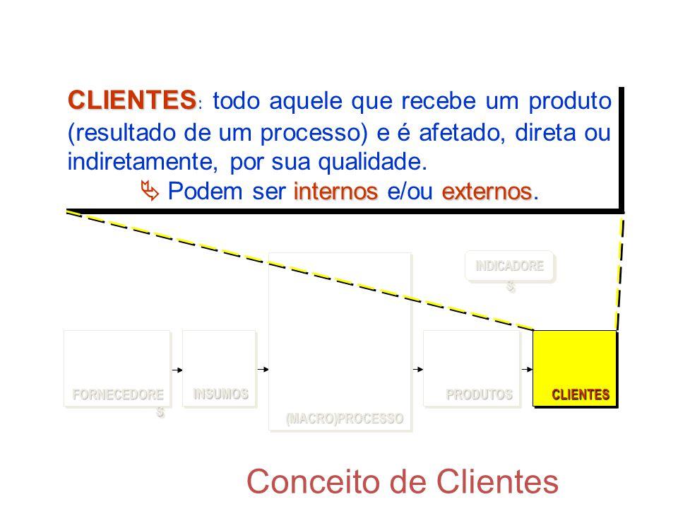 Conceito de Clientes CLIENTES CLIENTES : todo aquele que recebe um produto (resultado de um processo) e é afetado, direta ou indiretamente, por sua qu