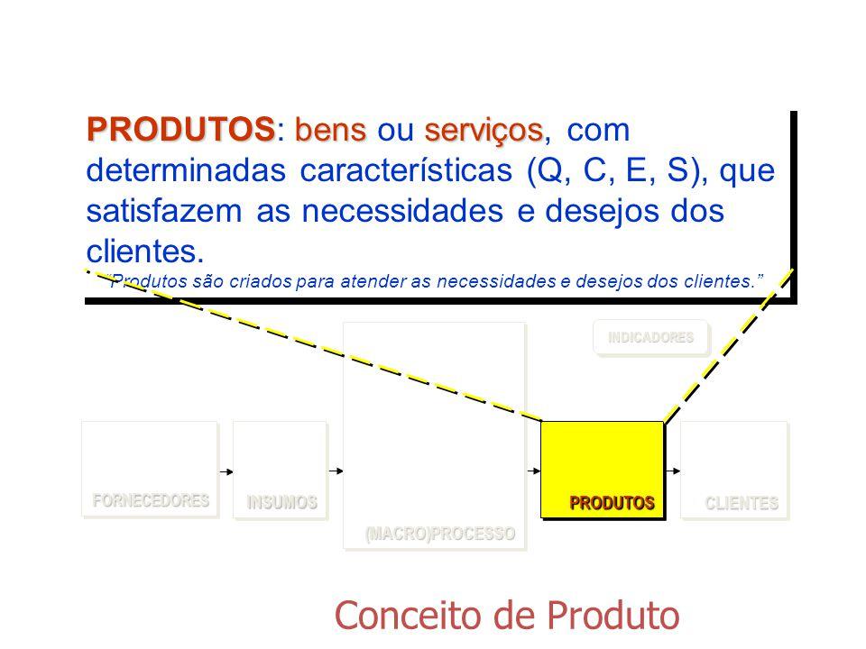 Conceito de Produto PRODUTOSbens serviços PRODUTOS: bens ou serviços, com determinadas características (Q, C, E, S), que satisfazem as necessidades e