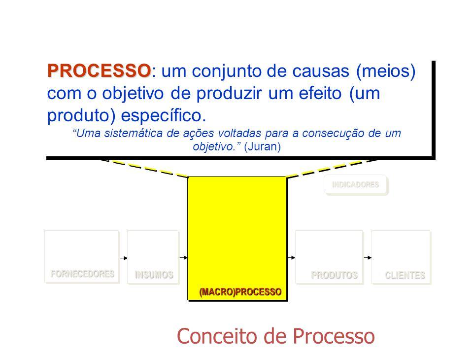Conceito de Processo (MACRO)PROCESSO(MACRO)PROCESSO FORNECEDORESFORNECEDORESCLIENTESCLIENTESPRODUTOSPRODUTOS INDICADORESINDICADORES INSUMOSINSUMOS PRO