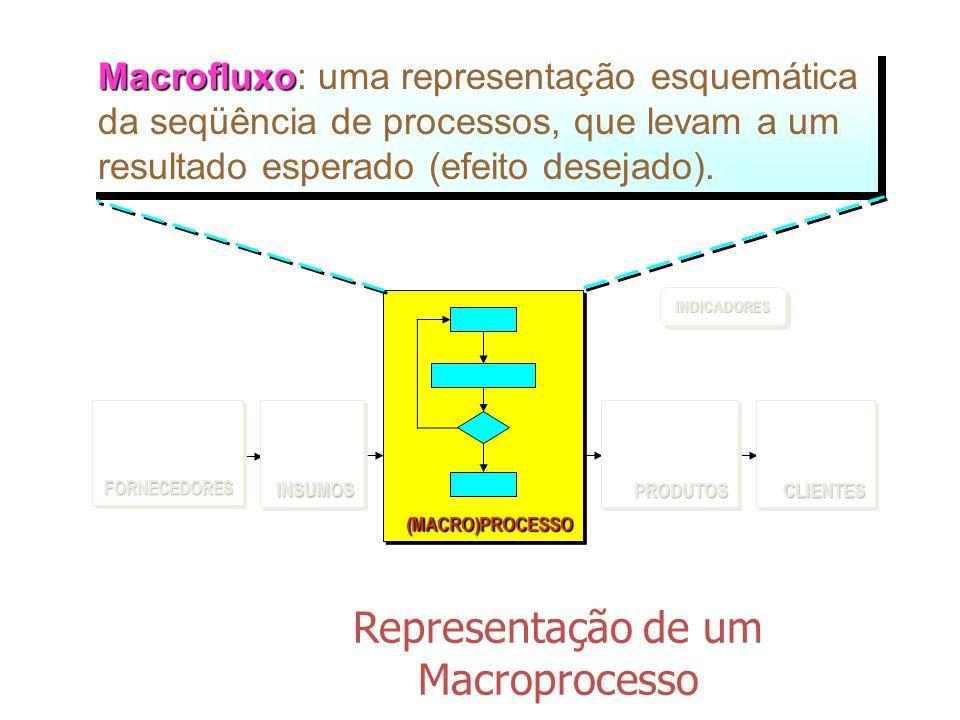 Representação de um Macroprocesso INDICADORESINDICADORES (MACRO)PROCESSO(MACRO)PROCESSO FORNECEDORESFORNECEDORES CLIENTESCLIENTES PRODUTOSPRODUTOSINSUMOSINSUMOS Diagrama de Caixas Diagrama de Caixas: uma representação esquemática dos processos independentes / simultâneos, que levam a resultados específicos.