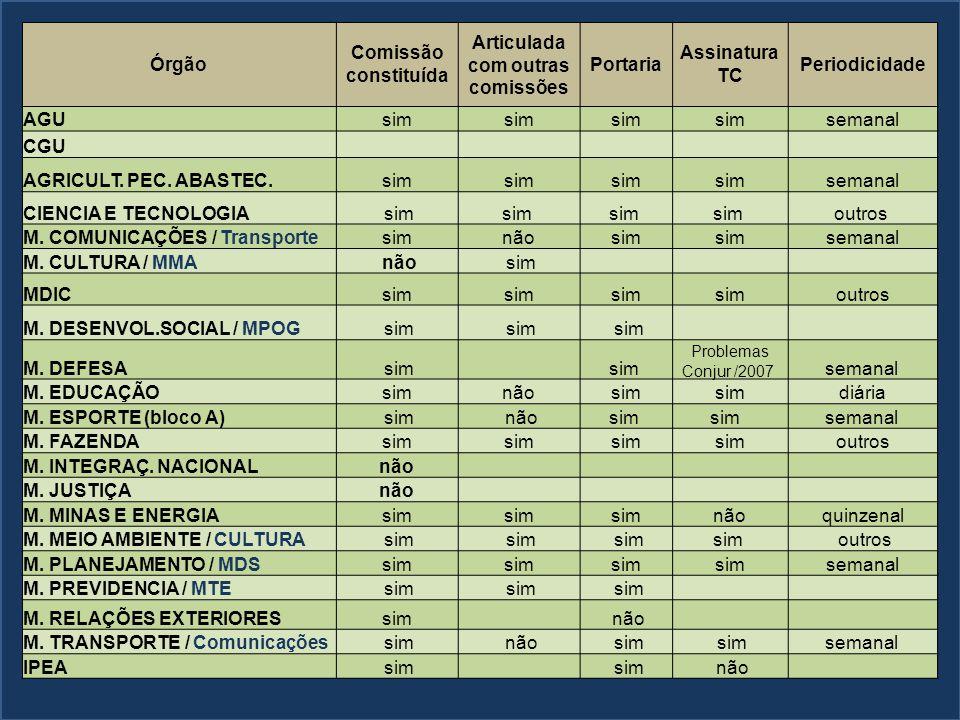 Órgão Comissão constituída Articulada com outras comissões Portaria Assinatura TC Periodicidade AGUsim semanal CGU AGRICULT. PEC. ABASTEC.sim semanal