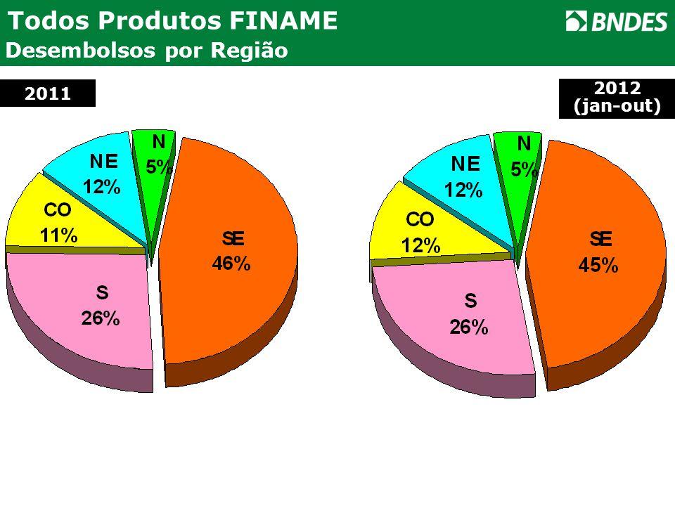 Desembolsos por Região Todos Produtos FINAME 2011 2012 (jan-out)
