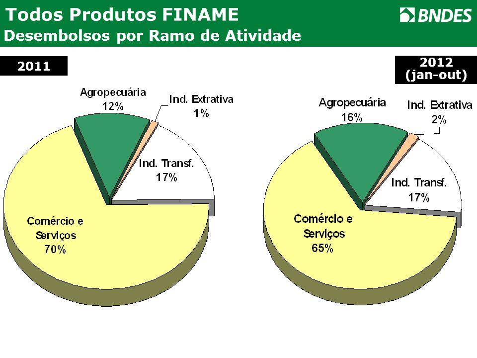 Todos Produtos FINAME Desembolsos por Ramo de Atividade 11% Agropecuária 2011 2012 (jan-out)