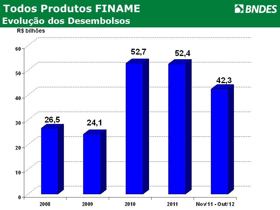 Evolução dos Desembolsos Todos Produtos FINAME R$ bilhões
