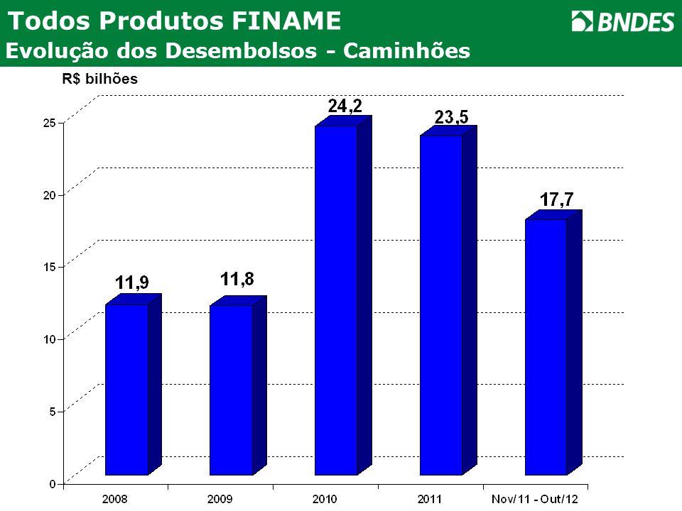 Todos Produtos FINAME Evolução dos Desembolsos - Caminhões R$ bilhões
