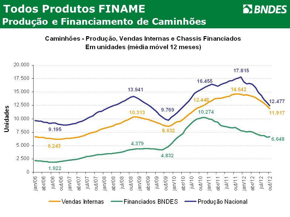 Todos Produtos FINAME Produção e Financiamento de Caminhões