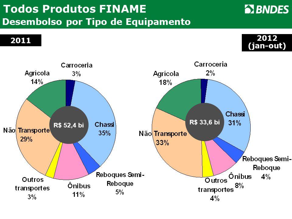 Todos Produtos FINAME Desembolso por Tipo de Equipamento 2011 R$ 52,4 bi R$ 33,6 bi 2012 (jan-out)
