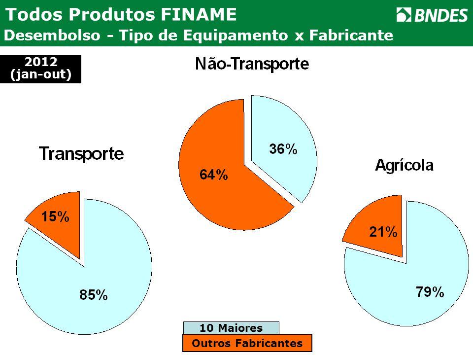 Todos Produtos FINAME Desembolso - Tipo de Equipamento x Fabricante 10 Maiores Outros Fabricantes 2012 (jan-out)