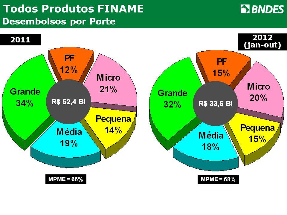 R$ 52,4 Bi Todos Produtos FINAME Desembolsos por Porte 2011 2012 (jan-out) R$ 33,6 Bi MPME = 66% MPME = 68%