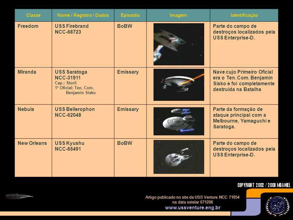 Artigo publicado no site da USS Venture NCC 71854 na data estelar 071206 www.ussventure.eng.br ClasseNome / Registro / DadosEpisódioImagemIdentificação ChallengerUSS Buran NCC-57580 BoBW Parte do campo de destroços localizados pela USS Enterprise-D.