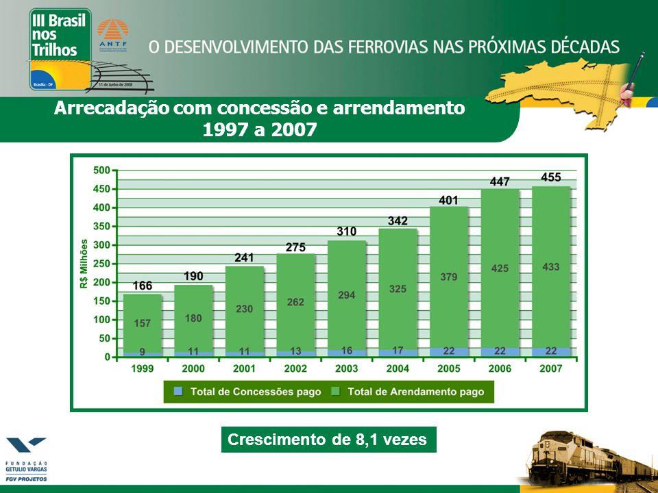 Crescimento de 8,1 vezes Arrecadação com concessão e arrendamento 1997 a 2007