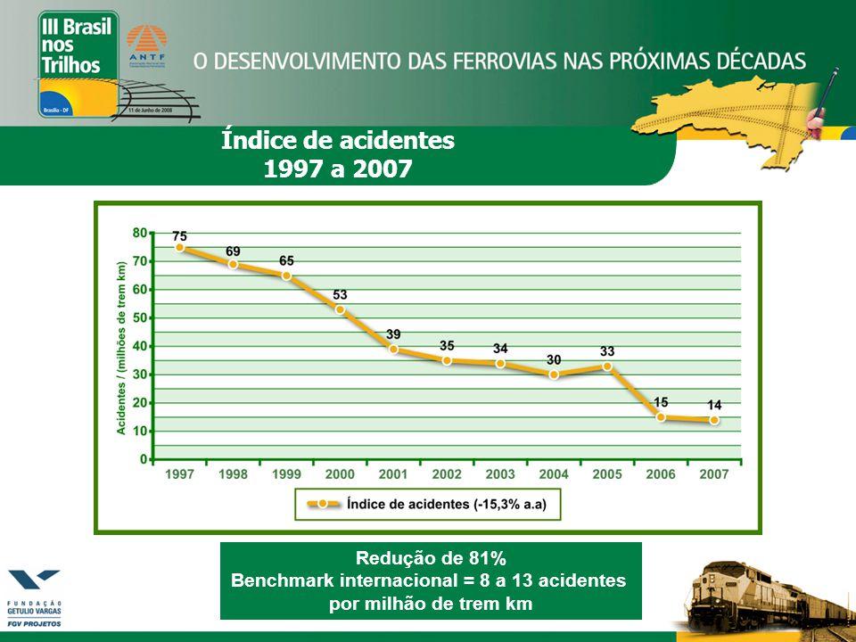 Redução de 81% Benchmark internacional = 8 a 13 acidentes por milhão de trem km Índice de acidentes 1997 a 2007