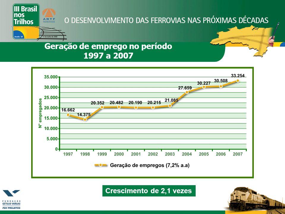 Crescimento de 2,1 vezes Geração de emprego no período 1997 a 2007