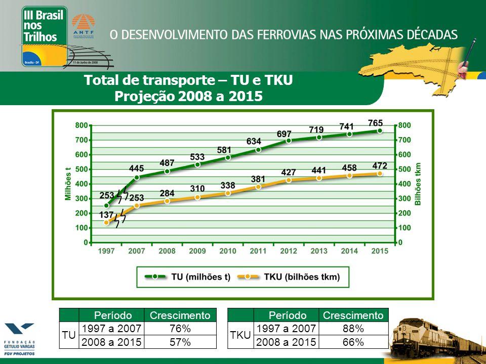 PeríodoCrescimento TU 1997 a 200776% 2008 a 201557% PeríodoCrescimento TKU 1997 a 200788% 2008 a 201566% Total de transporte – TU e TKU Projeção 2008