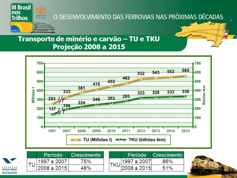 PeríodoCrescimento TU 1997 a 200775% 2008 a 201548% PeríodoCrescimento TKU 1997 a 200786% 2008 a 201551% Transporte de minério e carvão – TU e TKU Projeção 2008 a 2015