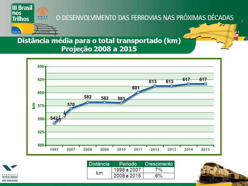 Distância PeríodoCrescimento km 1998 a 20077% 2008 a 20156% Distância média para o total transportado (km) Projeção 2008 a 2015