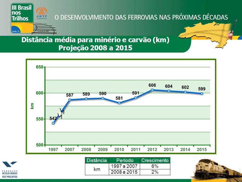 Distância média para minério e carvão (km) Projeção 2008 a 2015 Distância PeríodoCrescimento km 1997 a 20076% 2008 a 20152%