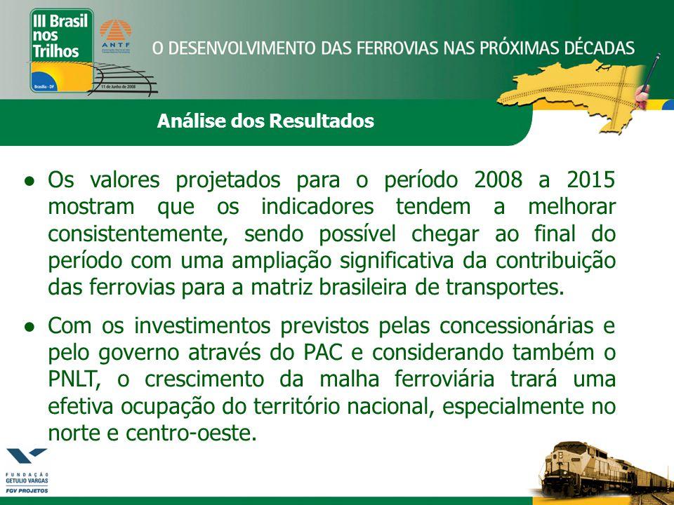 Análise dos Resultados ●Os valores projetados para o período 2008 a 2015 mostram que os indicadores tendem a melhorar consistentemente, sendo possível chegar ao final do período com uma ampliação significativa da contribuição das ferrovias para a matriz brasileira de transportes.