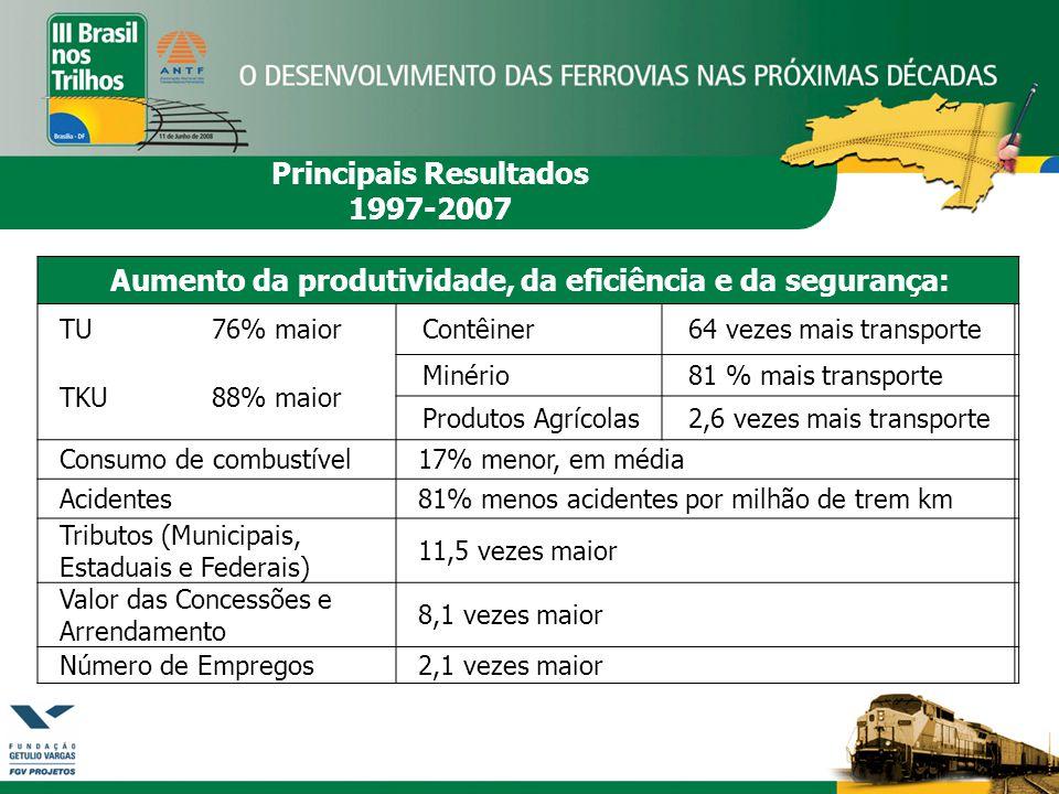 Principais Resultados 1997-2007 Aumento da produtividade, da eficiência e da segurança: TU76% maiorContêiner64 vezes mais transporte TKU88% maior Minério81 % mais transporte Produtos Agrícolas2,6 vezes mais transporte Consumo de combustível17% menor, em média Acidentes81% menos acidentes por milhão de trem km Tributos (Municipais, Estaduais e Federais) 11,5 vezes maior Valor das Concessões e Arrendamento 8,1 vezes maior Número de Empregos2,1 vezes maior
