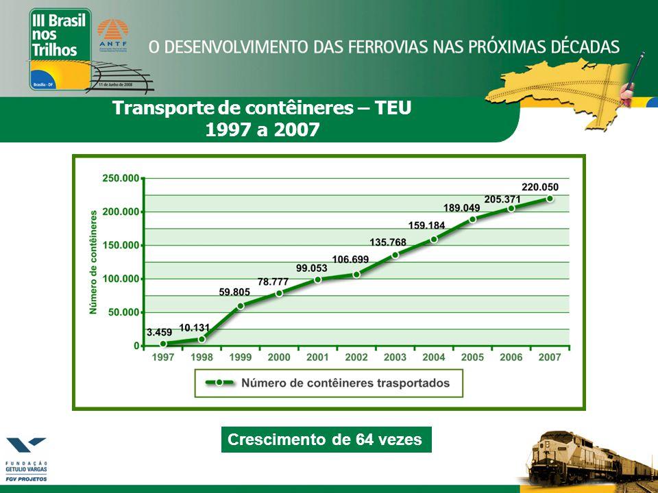 Transporte de contêineres – TEU 1997 a 2007 Crescimento de 64 vezes