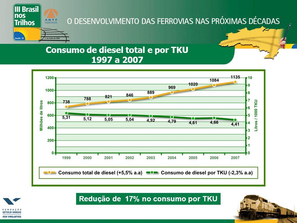 Redução de 17% no consumo por TKU Consumo de diesel total e por TKU 1997 a 2007