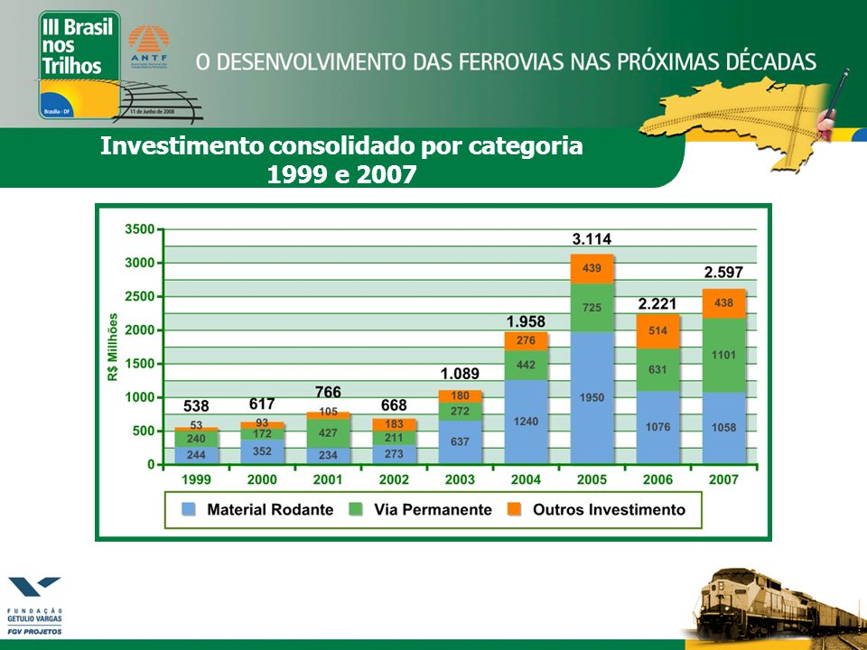 Investimento consolidado por categoria 1999 e 2007