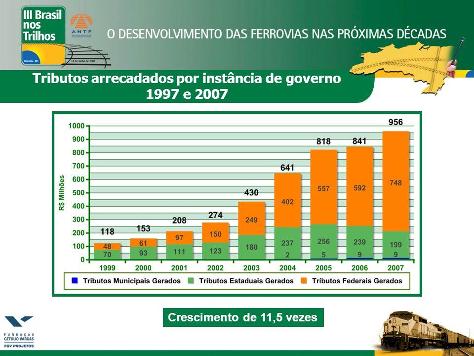 Crescimento de 11,5 vezes Tributos arrecadados por instância de governo 1997 e 2007