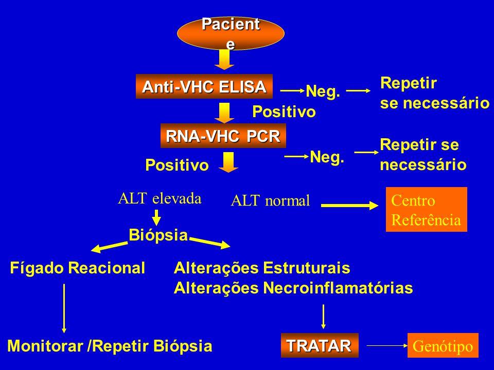 Pacient e Neg. Repetir se necessário Positivo RNA-VHC PCR Neg. Repetir se necessário Positivo Biópsia Fígado ReacionalAlterações Estruturais Alteraçõe