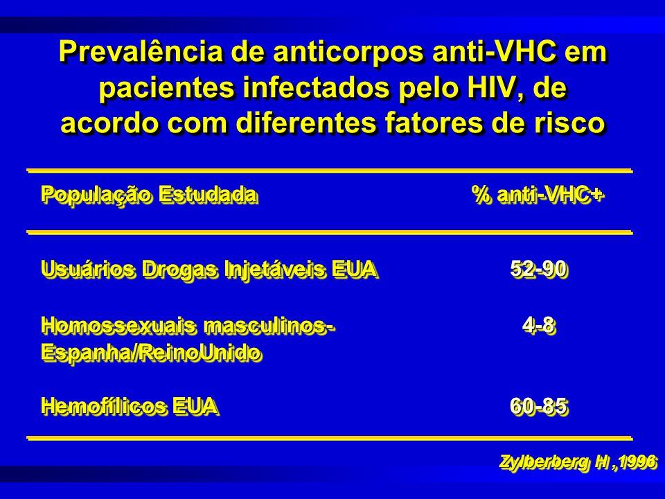 Prevalência de anticorpos anti-VHC em pacientes infectados pelo HIV, de acordo com diferentes fatores de risco Zylberberg H,1996 População Estudada % anti-VHC+ Usuários Drogas Injetáveis EUA 52-9052-90 Homossexuais masculinos- Espanha/ReinoUnido Espanha/ReinoUnido4-84-8 Hemofílicos EUA 60-8560-85