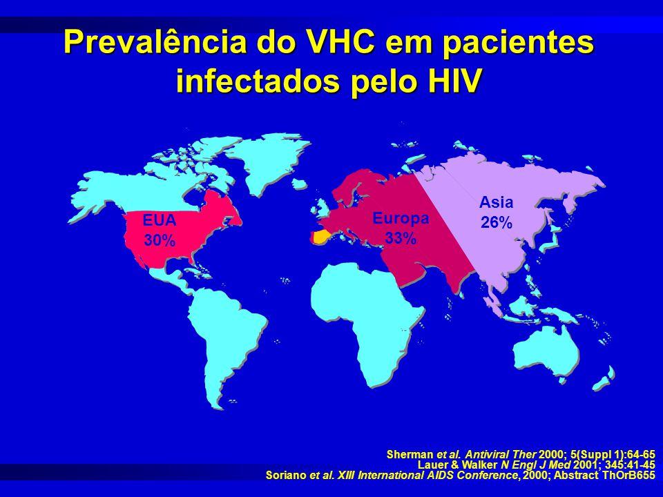 Asia 26% Europa 33% Spain 50% EUA 30% Sherman et al. Antiviral Ther 2000; 5(Suppl 1):64-65 Lauer & Walker N Engl J Med 2001; 345:41-45 Soriano et al.