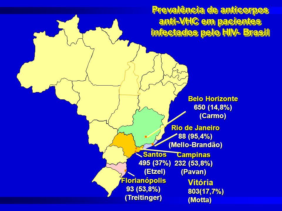 Santos 495 (37%) (Etzel) Florianópolis 93 (53,8%) (Treitinger) Belo Horizonte 650 (14,8%) (Carmo) Campinas 232 (53,8%) (Pavan) Rio de Janeiro 88 (95,4%) (Mello-Brandão) Prevalência de anticorpos anti-VHC em pacientes infectados pelo HIV- Brasil Vitória803(17,7%)(Motta)