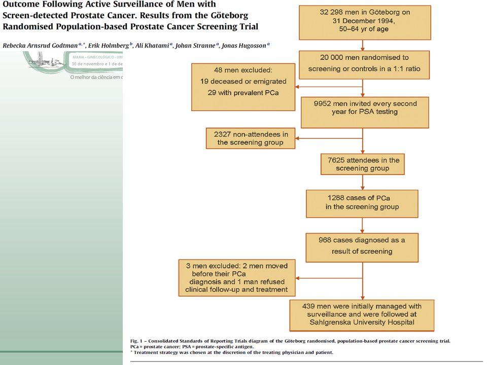 • 50% dos tumores detectados tem baixo risco e bons critérios para AS • Reduzir Risco: Overtreatment em screening • Principalmente > 65 anos.