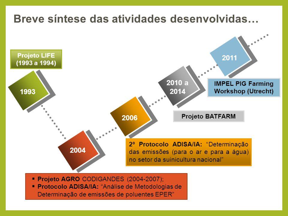 "1993 2004 2006 2010 a 2014 Projeto LIFE (1993 a 1994)  Projeto AGRO CODIGANDES (2004-2007);  Protocolo ADISA/IA: ""Análise de Metodologias de Determi"