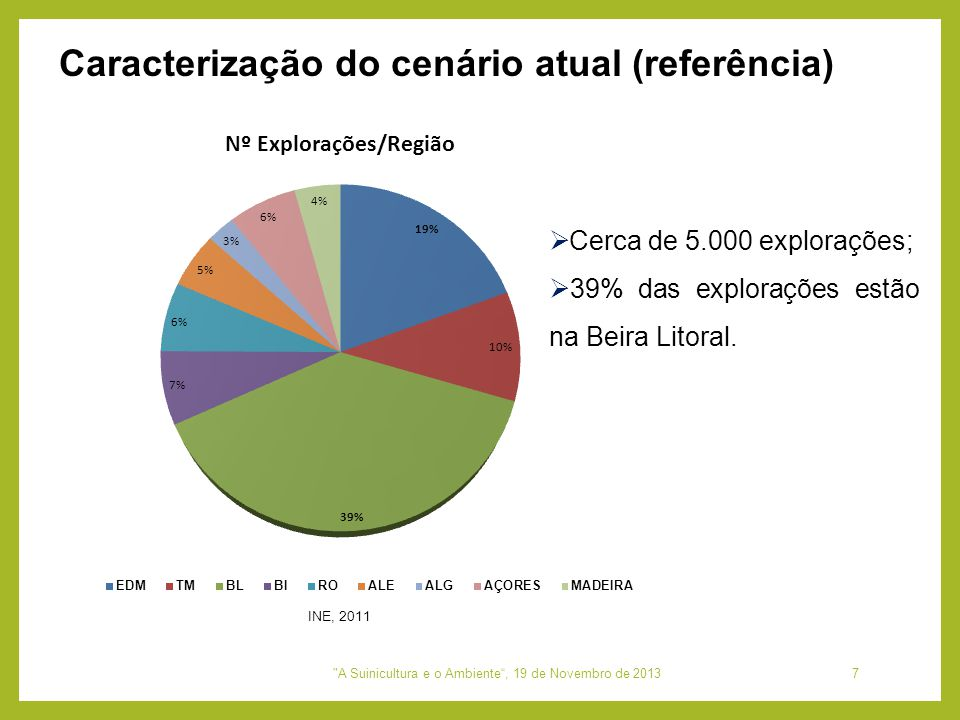  Cerca de 5.000 explorações;  39% das explorações estão na Beira Litoral. INE, 2011