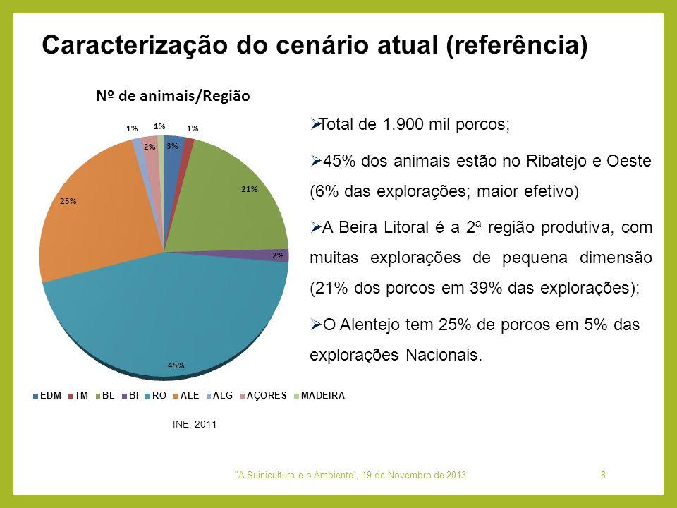 Total de 1.900 mil porcos;  45% dos animais estão no Ribatejo e Oeste (6% das explorações; maior efetivo)  A Beira Litoral é a 2ª região produtiva