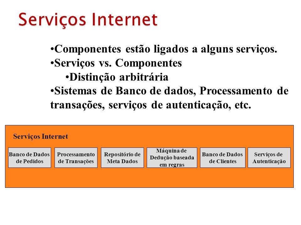 Banco de Dados de Pedidos Processamento de Transações Repositório de Meta Dados Máquina de Dedução baseada em regras Banco de Dados de Clientes Serviç
