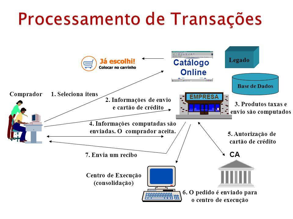 Catálogo Online 1. Seleciona itensComprador 2. Informações de envio e cartão de crédito Base de Dados 3. Produtos taxas e envio são computados 4. Info