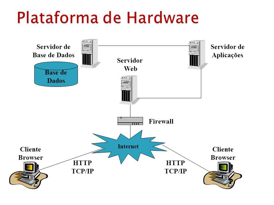 Cliente Browser Cliente Browser Internet HTTP TCP/IP HTTP TCP/IP Firewall Servidor de Aplicações Servidor de Base de Dados Base de Dados Servidor Web
